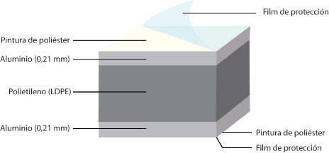 Composición del aluminio composite